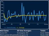 Player stats and ranking in WordHero